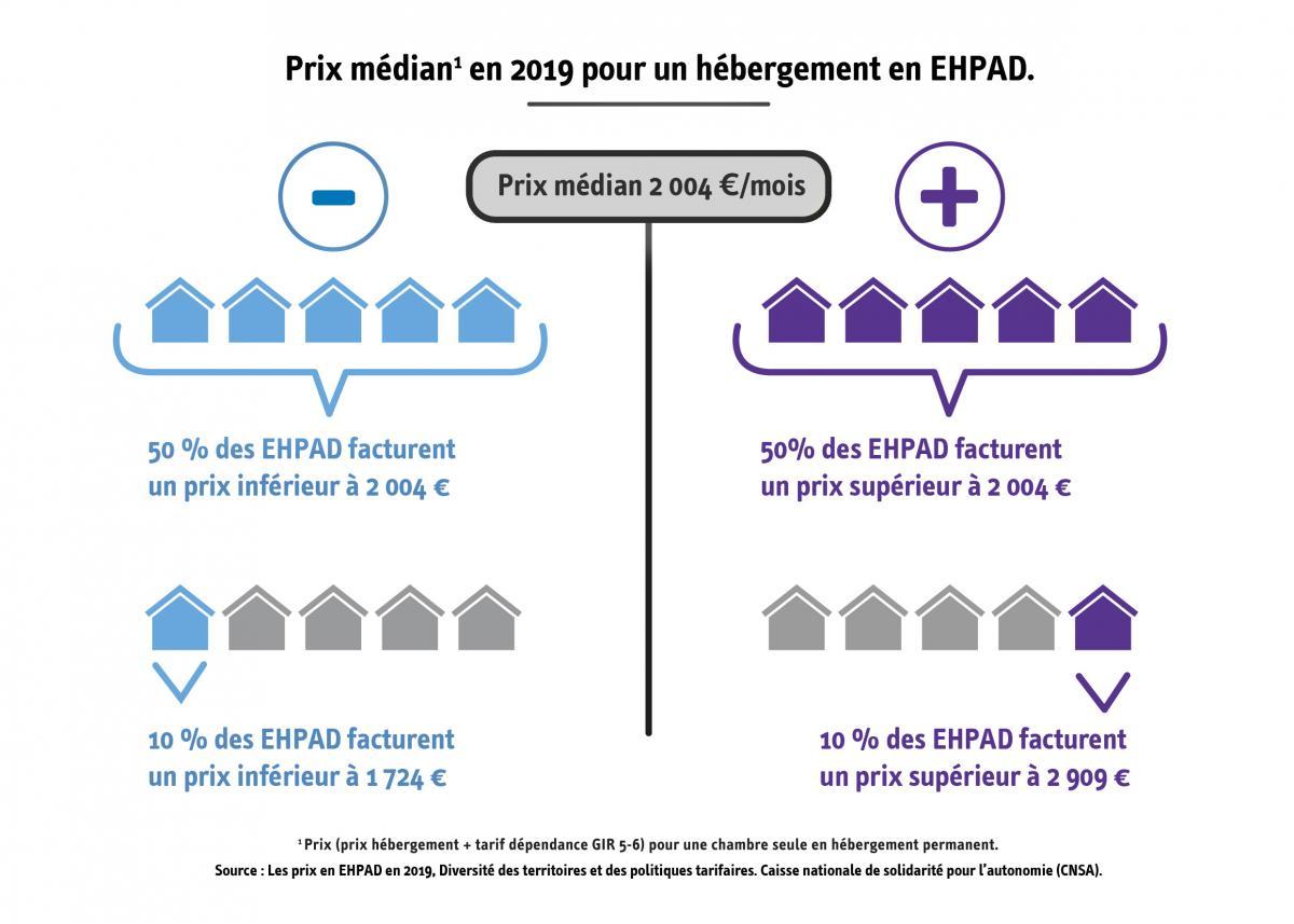Prix médian en 2019 pour un hébergement en EHPAD. Prix médian : 2004€/mois. 50% des EHPAD facturent un prix inférieur à 2004€, 50% des EHPAD facturent un prix supérieur à 2004€. 10%des EHPAD facturent un prix inférieur à 1724€, 50% des EHPAD facturent un prix supérieur à 2909€. Prix(prix hébergement + tarif dépendance Gir 5-6) pour une chambre seule en hébergement permanent. Source CNSA.