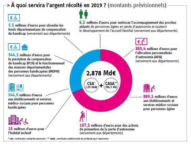 En 2019, la journée de solidarité devrait permettre de collecter 2,878 milliards d'euros au bénéfice des personnes âgées et des personnes handicapées (2,09 milliards de CSA et 784,7 millions de CASA). 1,962 milliard d'euros financera des actions pour les personnes âgées et notamment : le fonctionnement et la modernisation des établissements et services médico-sociaux pour personnes âgées (889,1 millions), une participation au financement de l'allocation personnalisée d'autonomie (APA) (885,4 millions), des